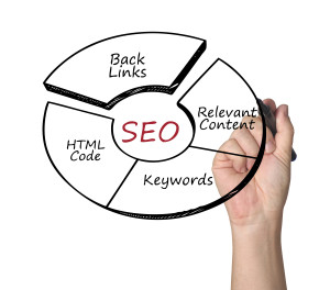 SEO Marketing Company Atlanta GA