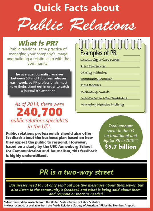 07.26.16 Quick Facts about Public Relations
